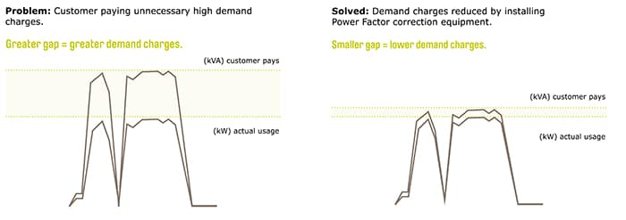 How does Power Factor impact by business energy costs?
